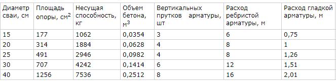 Несущая способность буронабивной сваи: таблица и расчет