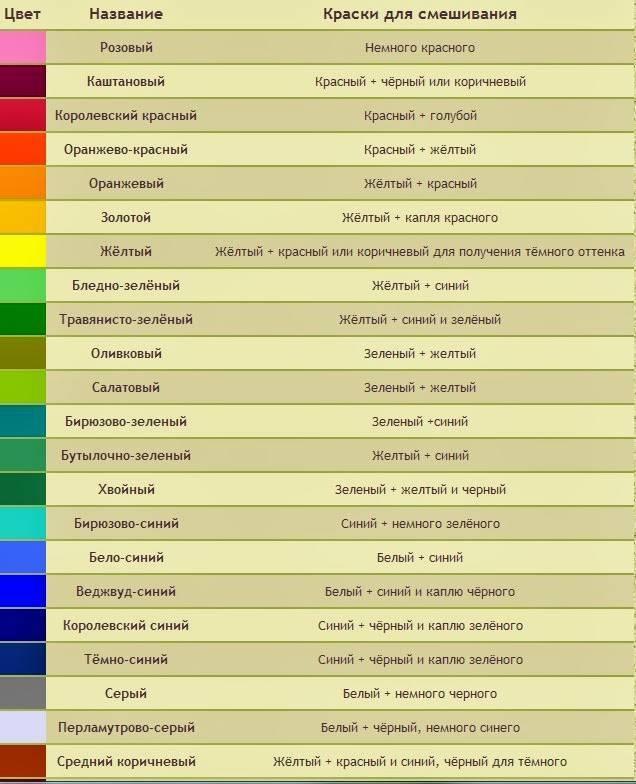 Как получить синий цвет смешивая краски: способы создания нужных оттенков