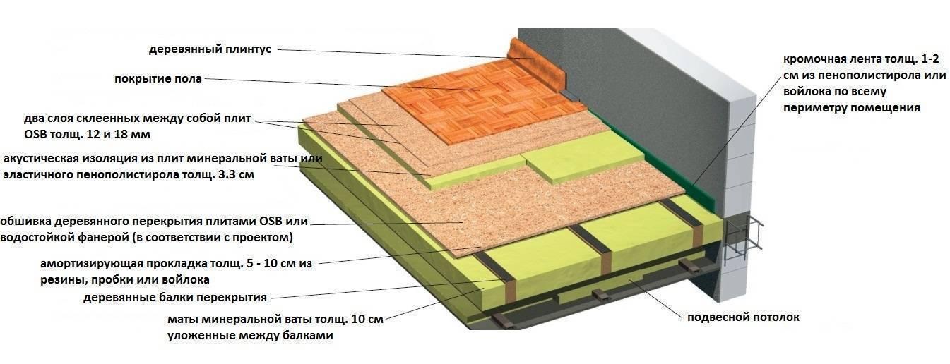 Звукоизоляция межэтажных перекрытий по деревянным балкам