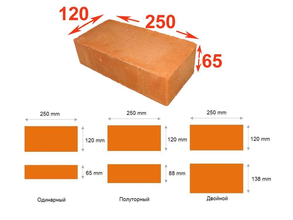 Стандартные размеры одинарного кирпича