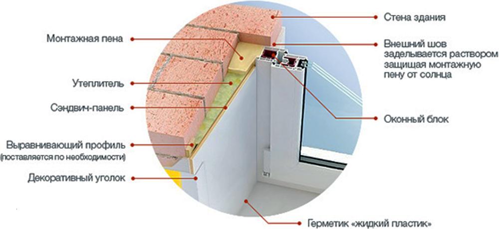 Способы и технологии установки откосов из пластика. поэтапное описание процесса с фото и видео
