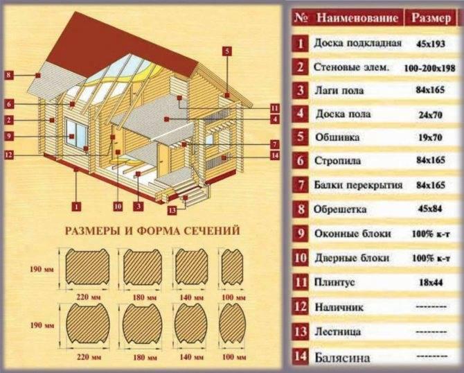 Что лучше выбрать для строительства дома: брус или газобетон
