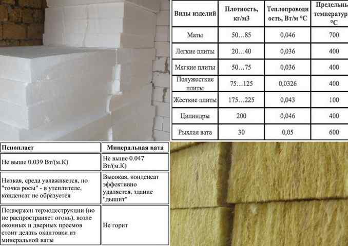 Минвата или пенопласт, какой утеплитель лучше использовать для утепления дома и чем они отличаются