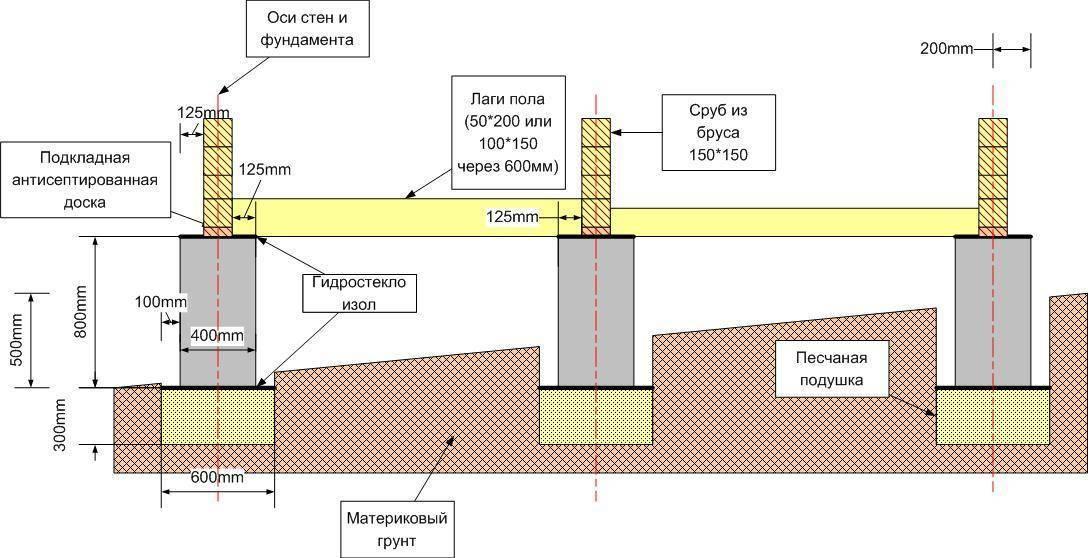 Полы по грунту на ленточном фундаменте: особенности устройства пола по грунту и несущей ленты, этапы работ по грунты в ленточном фундаменте