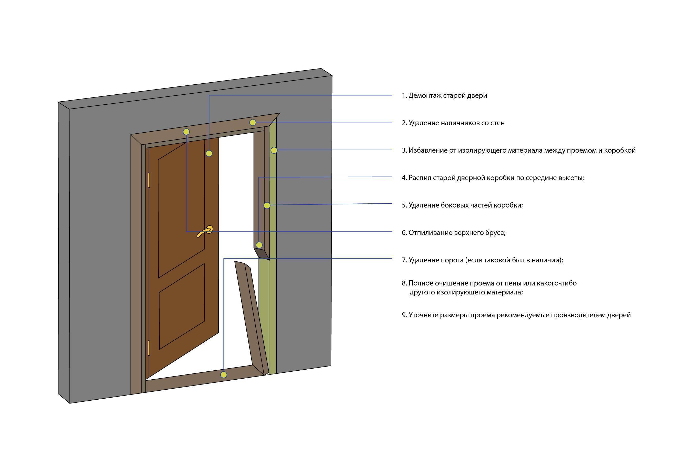 Установка входной двери своими руками