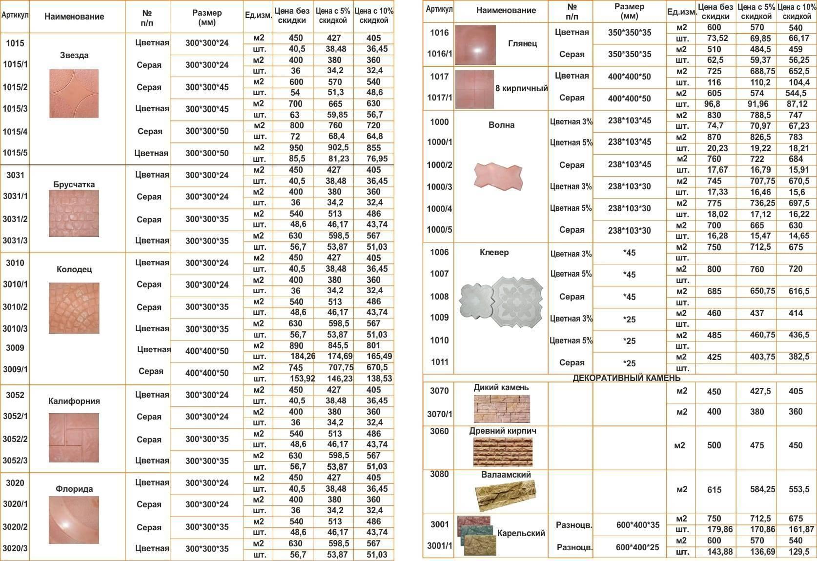 Размеры кафельной плитки: многообразие выбора