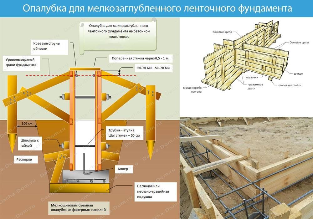 Фундамент своими руками: как сделать расчет и построить различные типы фундаментов