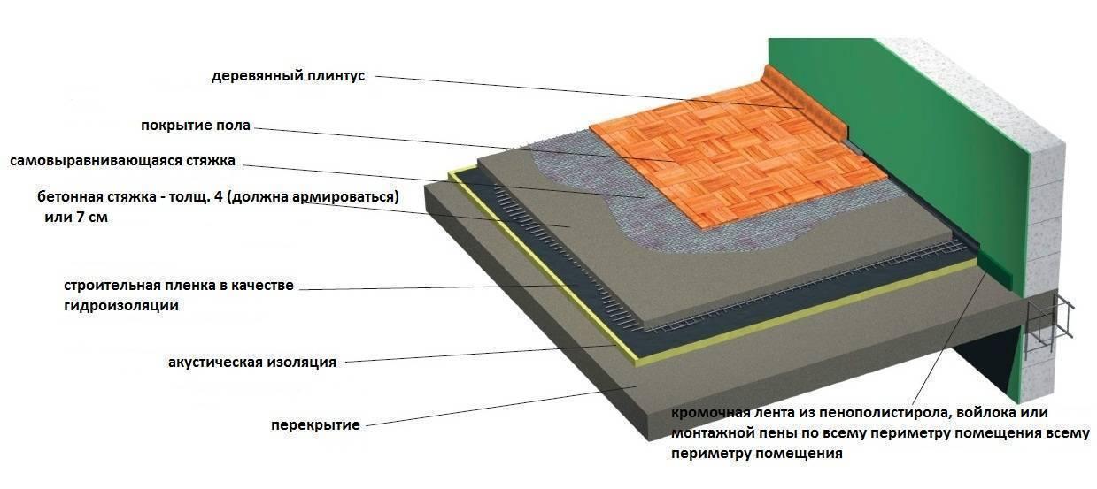 Пол в гараже: варианты дешевого покрытия, а также из чего и как сделать правильную гидроизоляцию пола, отделка и фото-материалы