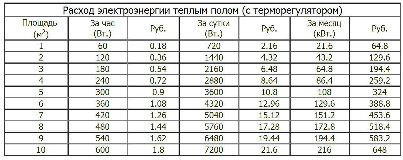 Расход электроэнергии теплого пола: электрического и пленочного
