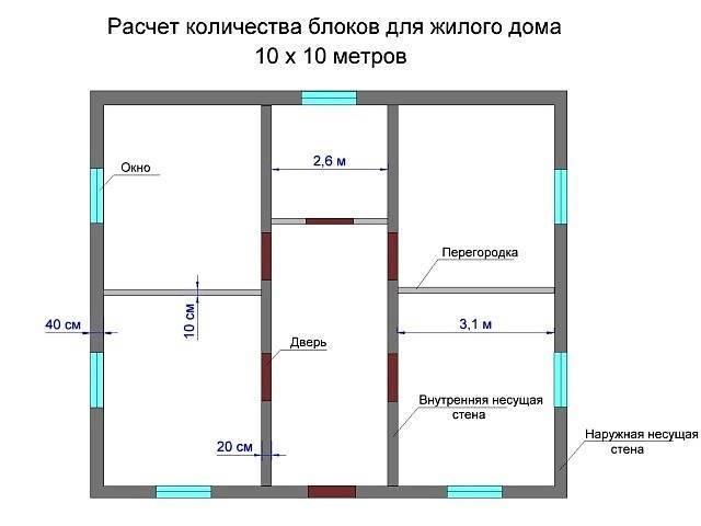 Смета на строительство дома из газобетона 10х10 – расчетная совокупная стоимость материалов и работ