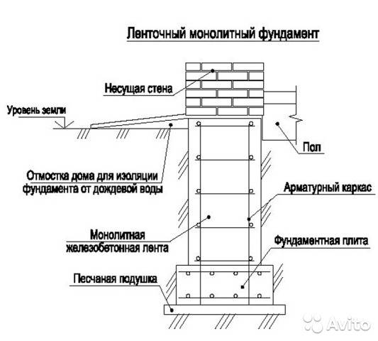Монолитный ленточный фундамент (61 фото): расчет железобетонной конструкции, вариант с плитой пола, чертежи и устройство
