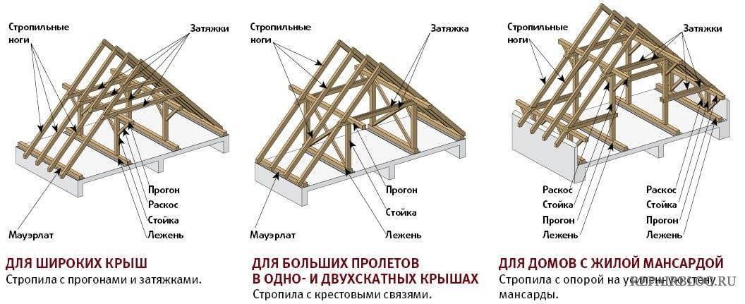Несложный расчет стропильной системы крыши