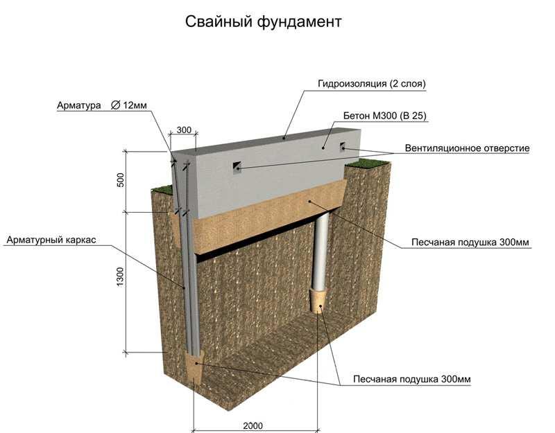 Свайно-ростверковый фундамент своими руками. фундамент для дома
