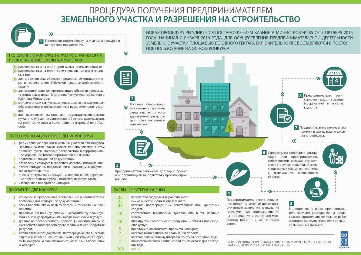 Разрешение на строительство: сроки выдачи для частного жилого дома, сколько действует, продление по градостроительному кодексу