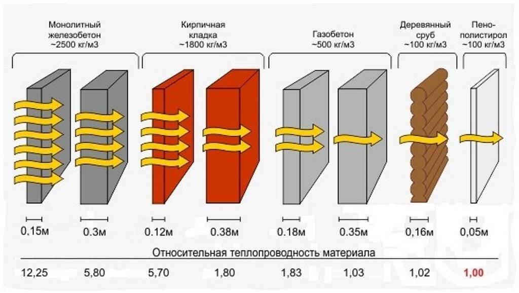 Что такое теплопроводность и термическое сопротивление, формула расчета теплового сопротивления