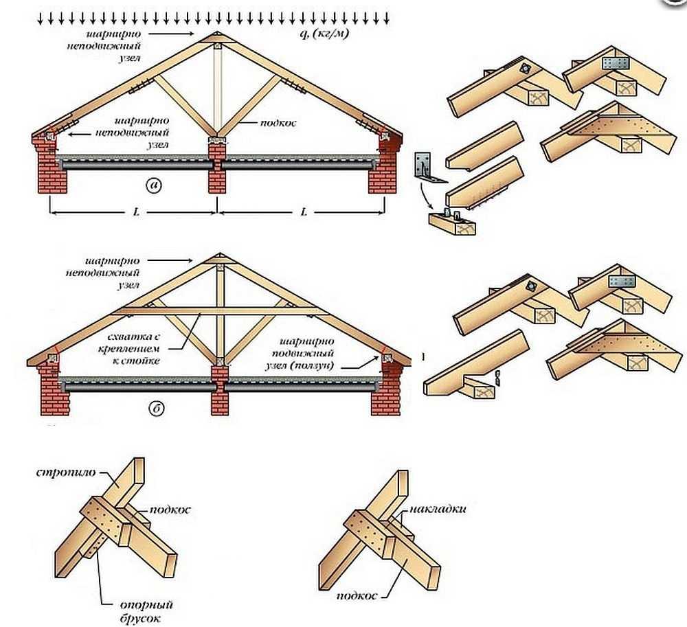 Проект стропильной системы двухскатной крыши - клуб мастеров